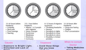 Migraine (3)